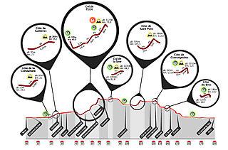 IMFR2008_map_bike_denivele