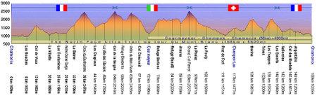Profil158km2006_1